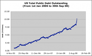 US Public Debt from 2006 until 30 Sep 2008